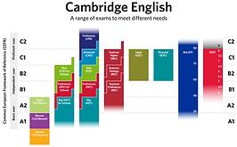 ทดสอบภาษาอังกฤษ english test