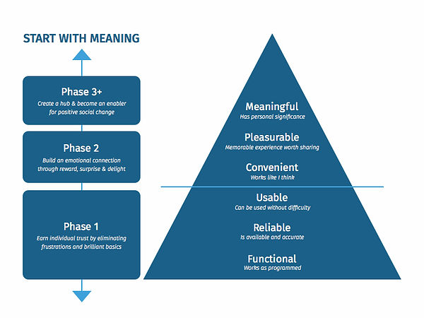 stephen anderson's ux hierarchy of needs