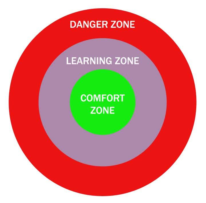 Comfort, Learning, and Danger Zones as described by Tom Senninger