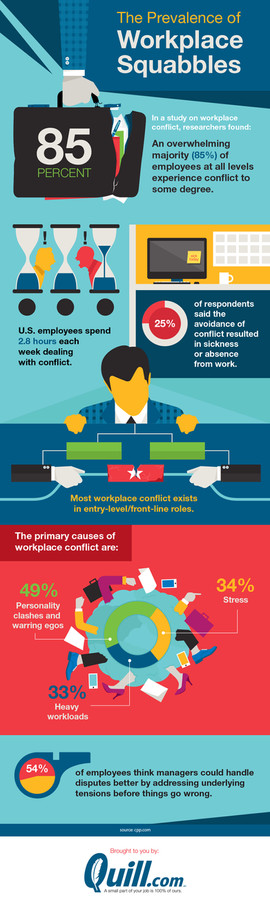 How Common is Workplace Conflict?