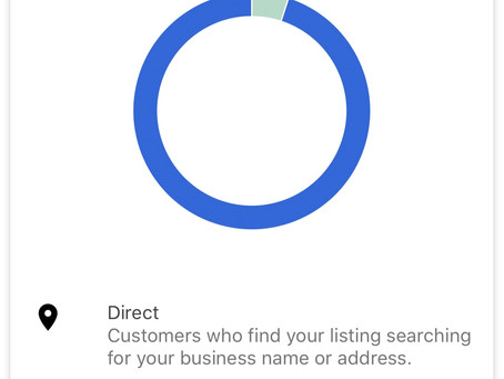 Clients Provided With Insights & Statistics on their Website