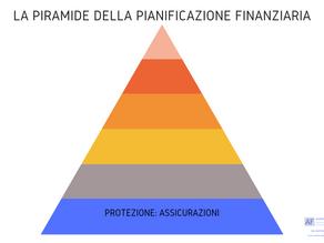 Pianificazione finanziaria: partiamo dalla base.
