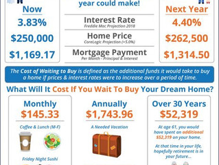Should I Buy a Home Now? Or Wait Until Next Year?