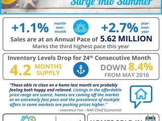 Existing Home Sales Surge Into Summer!