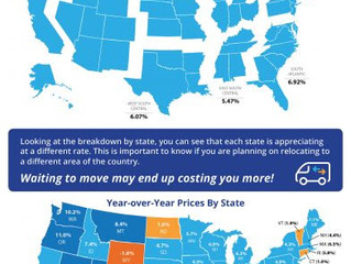 Home Prices Up 6.15% Across The Country!