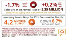 Lack of Existing Home Inventory Slows Sales Heading into Fall