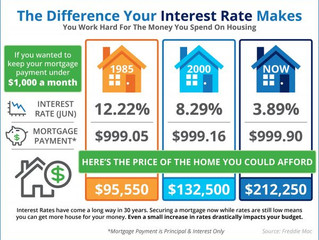 The Impact Your Interest Rate Makes