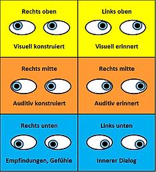 NLP-Augenbewegungen-Lügen-erkennen.png