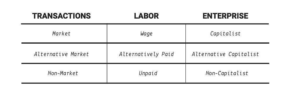 image shows a diverse economy table to categorize economic activities