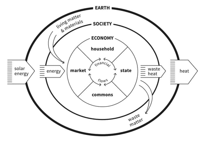 Finally, a breakthrough alternative to growth economics – the ...