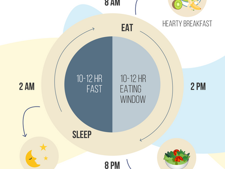 What is the Circadian Rhythm Eating Pattern?