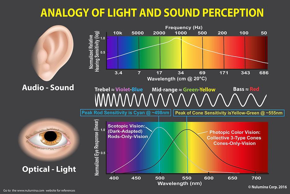 Analogy of hearing (audio) and vision (illumination)