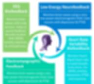 Biofeedback Infographic