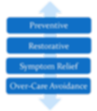 Four categories of care for mental health recovery