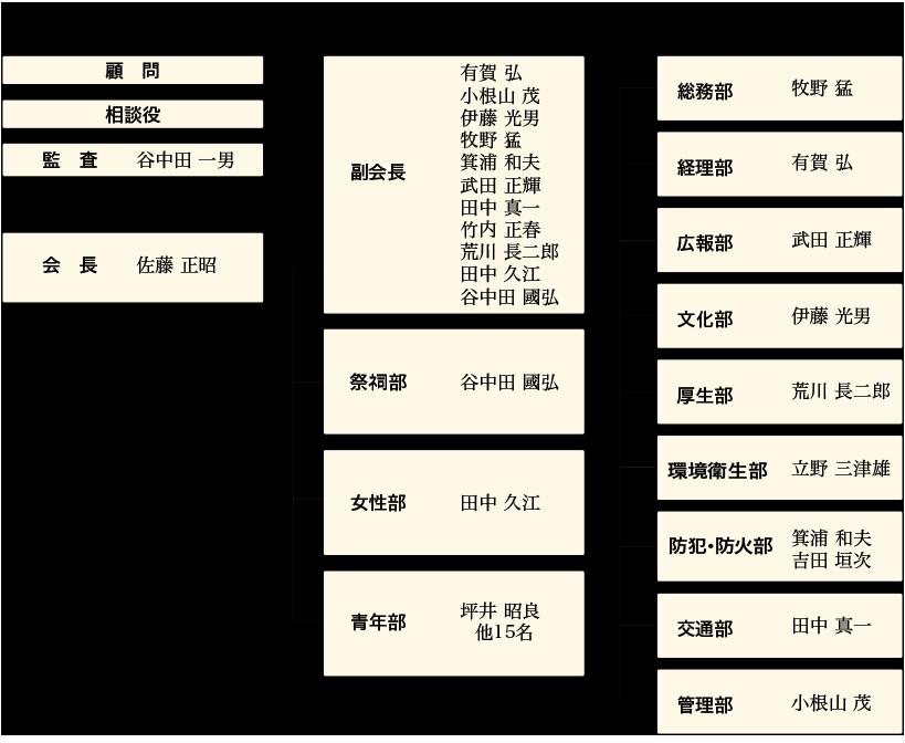組織図2019.png