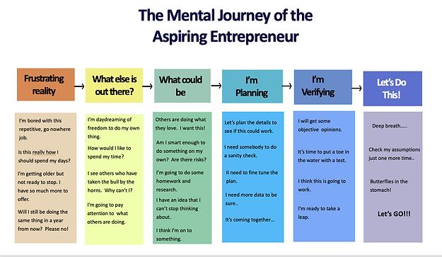 Entrepreneur Journey.png