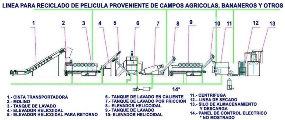 Linea de lavado para pelicula agricola plastico