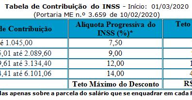 Portaria atualiza Tabela do INSS para Março/2020