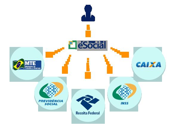 Módulo E-social