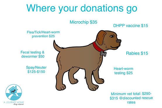 where do your donations go logo.jpg