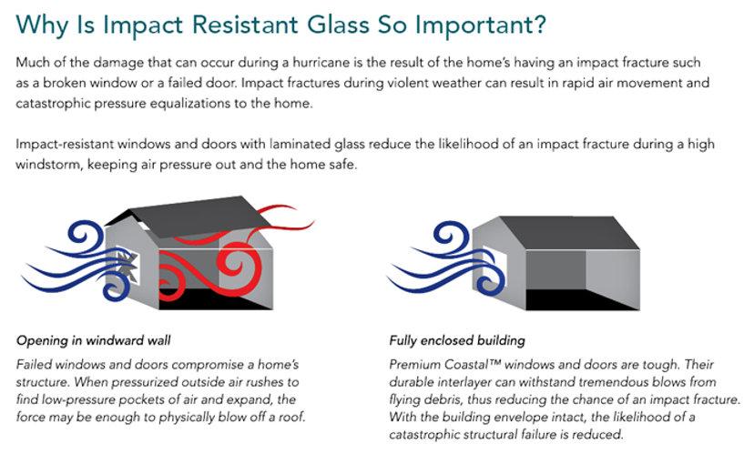 Hurricane Rated Glass