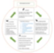 RIST Engagement Framework.PNG