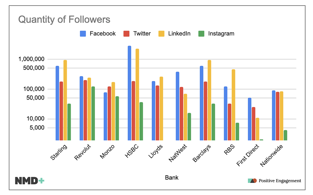 Banking Followers Graph
