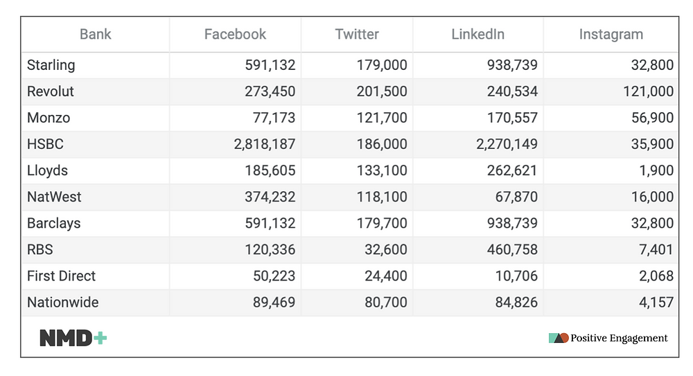 Banks on social platforms table