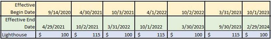 Lighthouse Rates.JPG