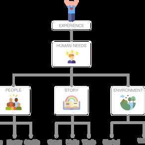 Experience Framework