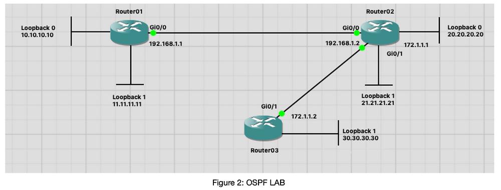 Hier ist das OSPF Lab als Netzwerkdiagramm dargestellt.