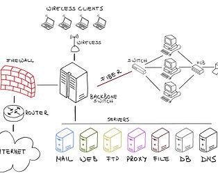 Netzwerk gezeichnet, Routing, IP