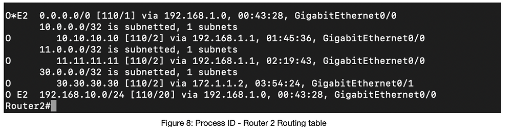 Router OSPF Prozess ID 1