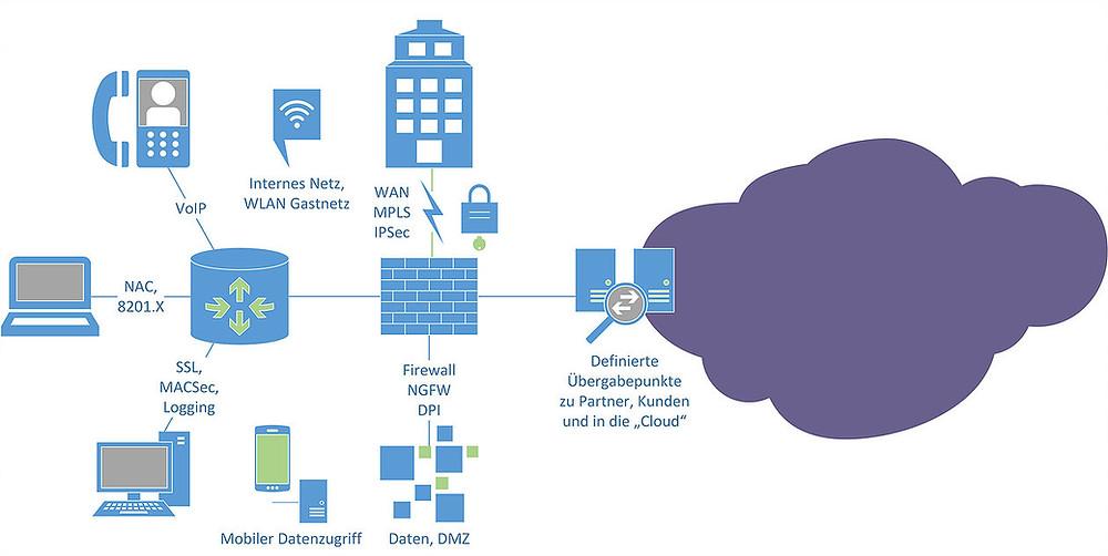 Datennetzwerk, IT-Security, FWs, Cloud
