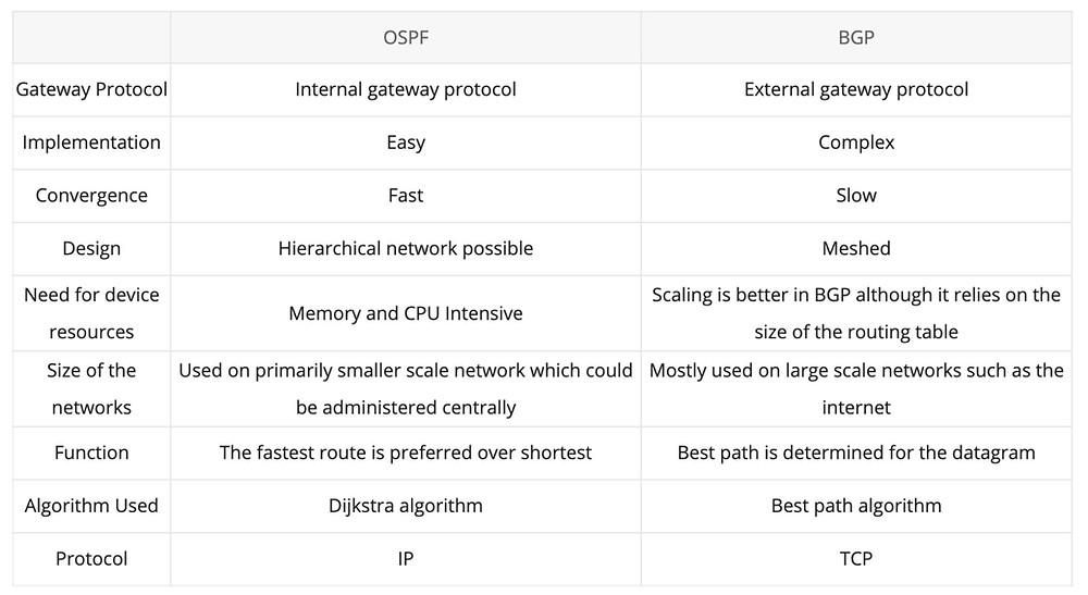 Diese Tabelle stellt OSPF dem Routingprotokoll BGP gegenüber