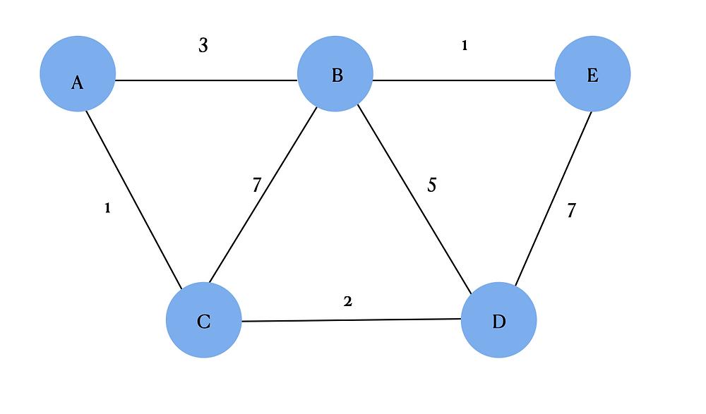 Abbildung 1 zeit verbundene Router, Dijkstra's algorithm