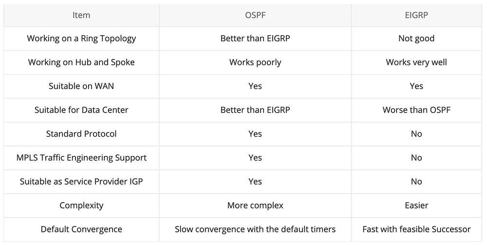 Hier werden die Routingprotokolle EIGRP und OSPF verglichen