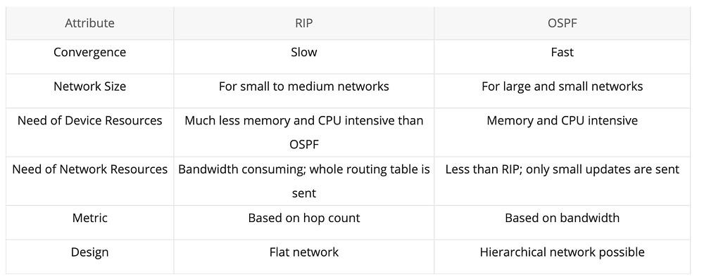 Hier werden die Routingprotokolle RIP und OSPF vergliechen.