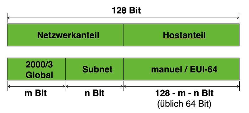 IPv6 Global Adresse