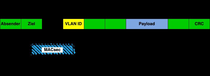 Hier ist LAN MACsec 802.1AE hope-by-hope abgebildet, die VLAN-ID und ICV verschlüsselt