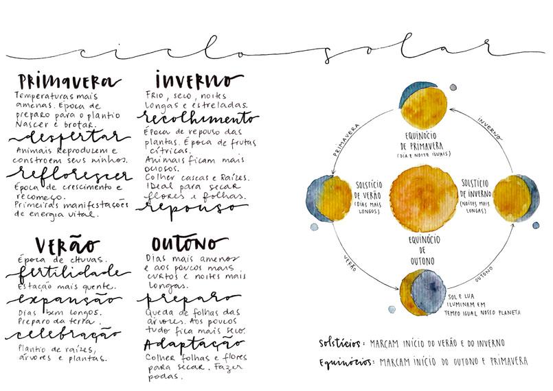 ciclo solar