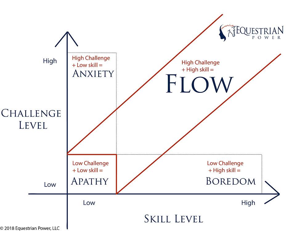 challenge and skill ratio