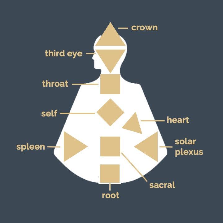 Your Energetic Blueprint