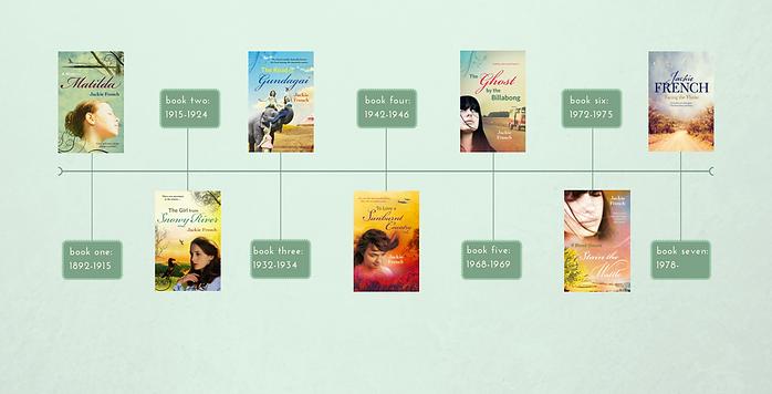 Matilda Saga timeline