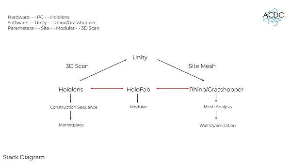 stack diagram.JPG
