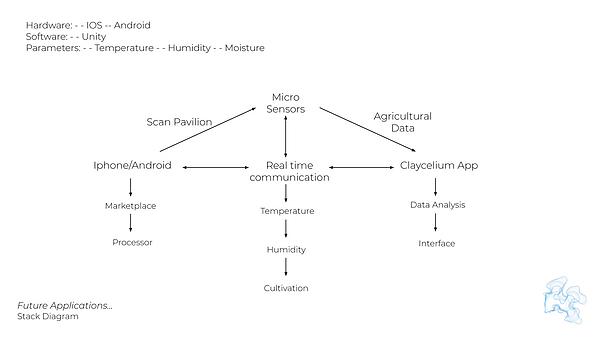 Stack diagram.png