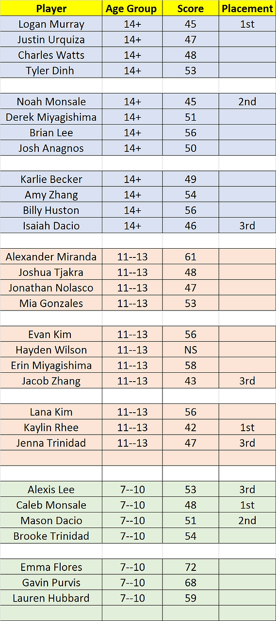 Results 8-31-19.png