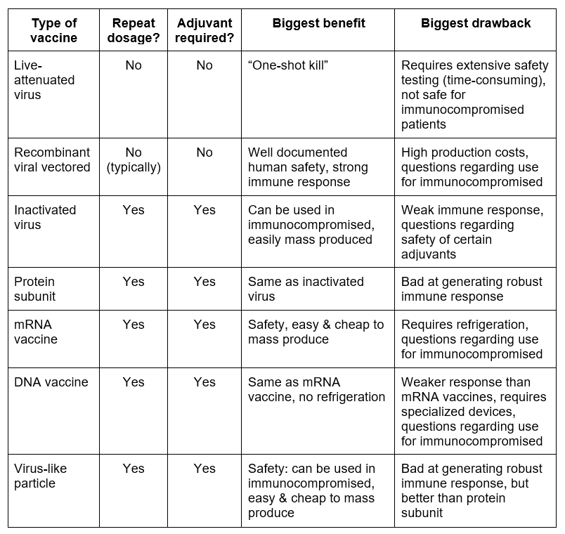 Comparison of different vaccine platforms_Amory Medical