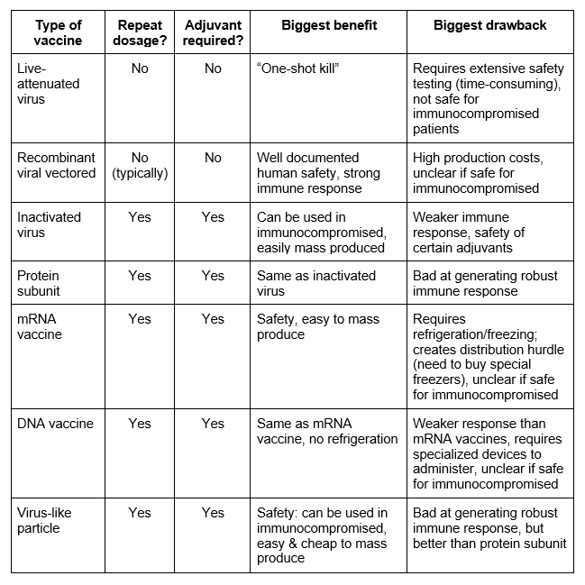 Table comparison of different vaccine platforms for COVID-19_Amory Medical