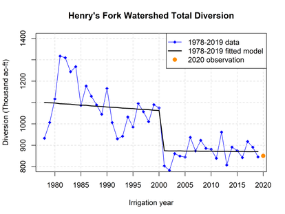 Diversion and Streamflow in the Henry's Fork: Why Doesn't Lower Diversion Lead to Higher Streamflow?